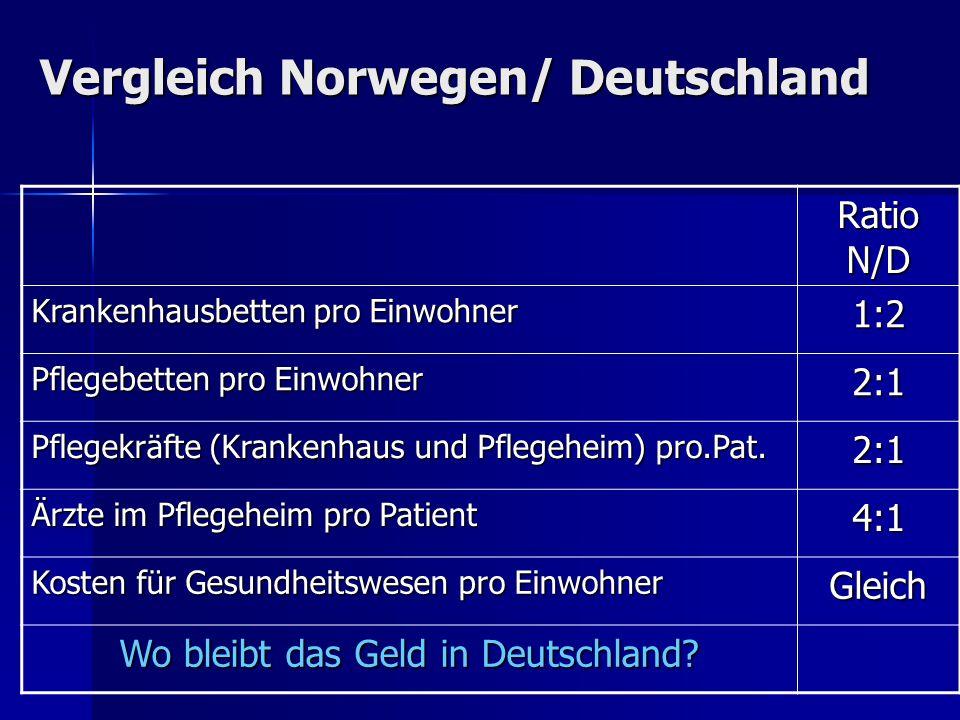Vergleich Norwegen/ Deutschland