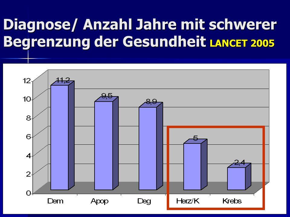 Diagnose/ Anzahl Jahre mit schwerer Begrenzung der Gesundheit LANCET 2005