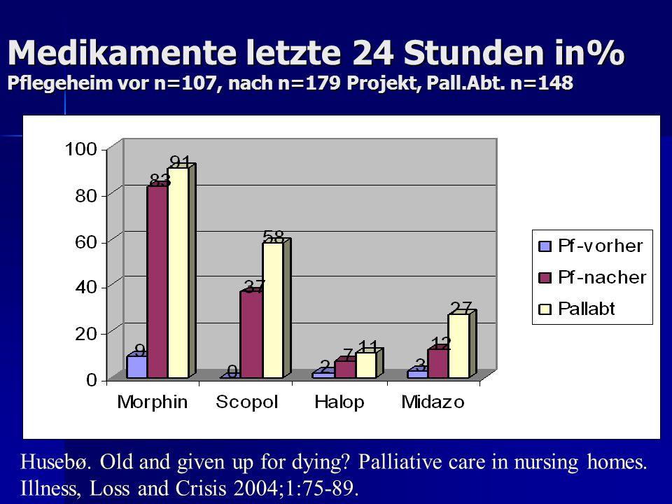 Medikamente letzte 24 Stunden in% Pflegeheim vor n=107, nach n=179 Projekt, Pall.Abt. n=148