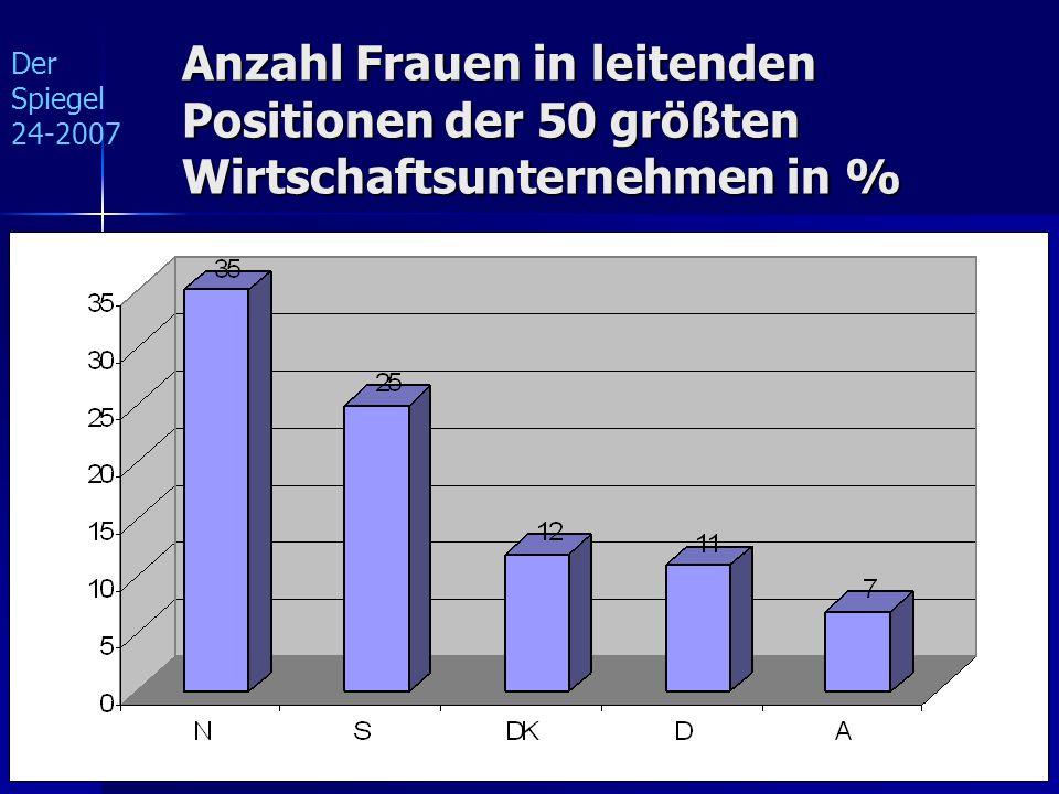 Der Spiegel 24-2007 Anzahl Frauen in leitenden Positionen der 50 größten Wirtschaftsunternehmen in %