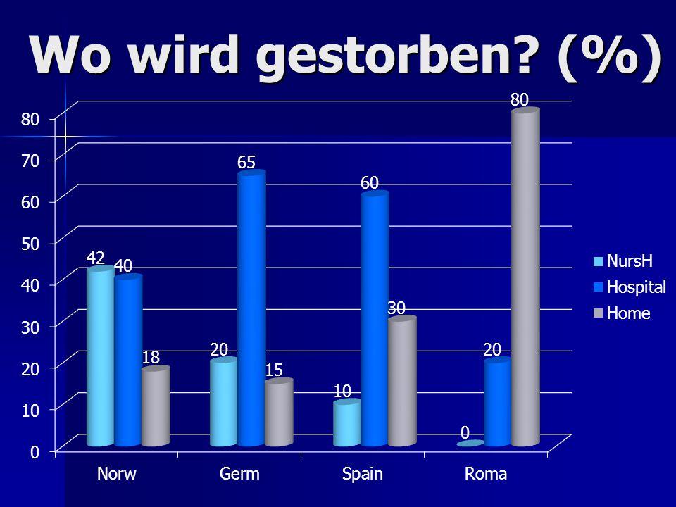 Wo wird gestorben (%)