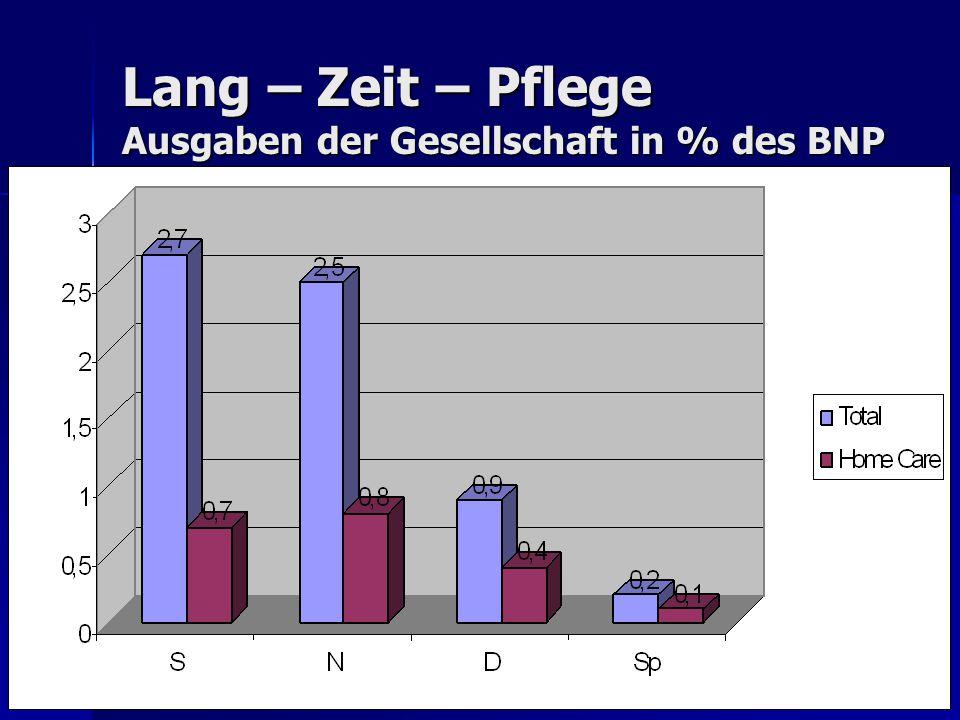 Lang – Zeit – Pflege Ausgaben der Gesellschaft in % des BNP