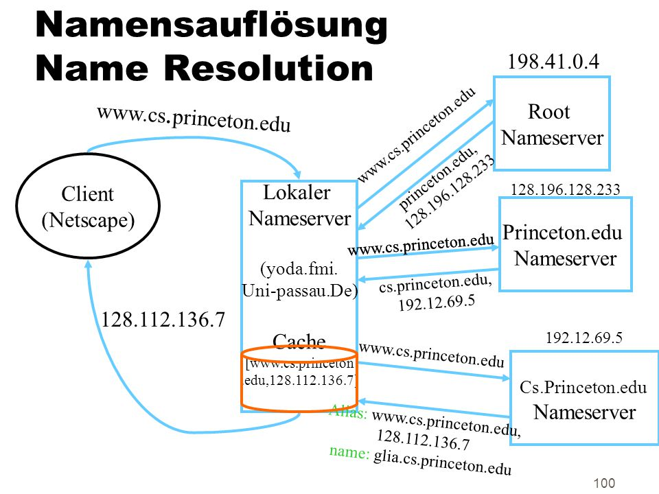 Namensauflösung Name Resolution
