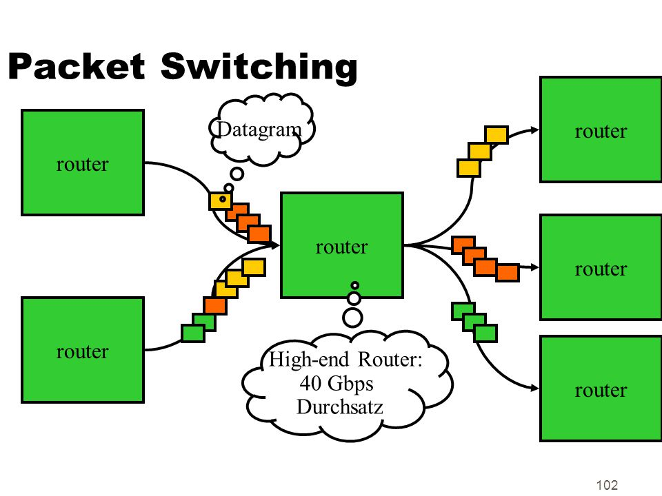 Packet Switching router Datagram router router router router