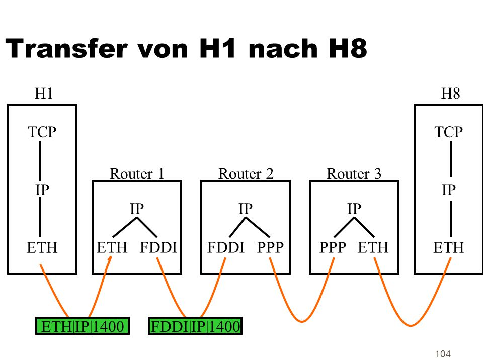 Transfer von H1 nach H8 H1 H8 TCP IP ETH TCP IP ETH Router 1 Router 2