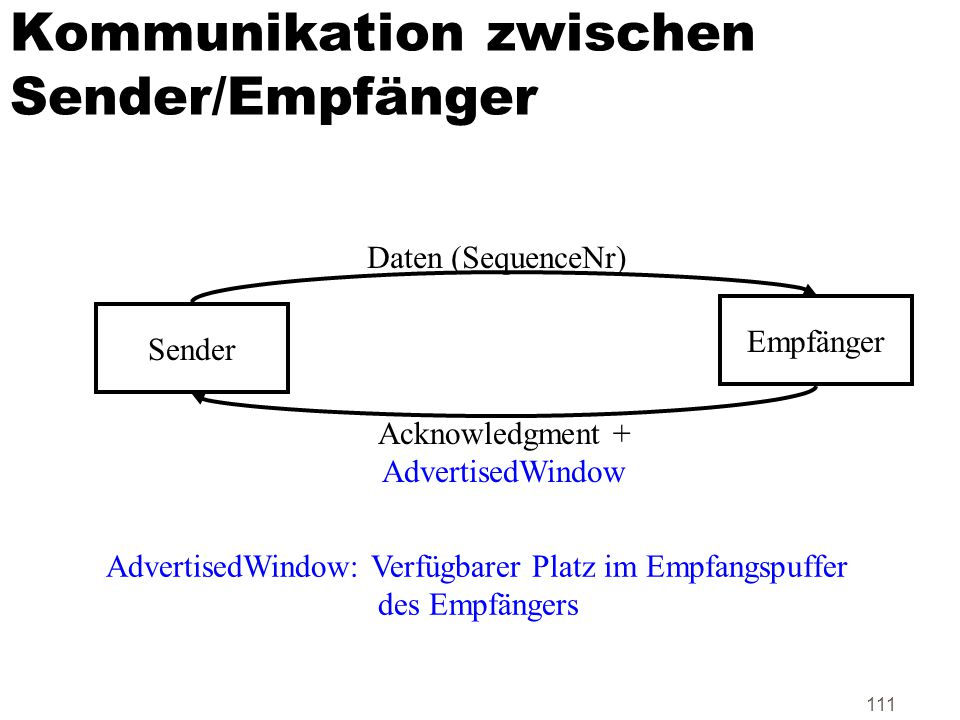 Kommunikation zwischen Sender/Empfänger