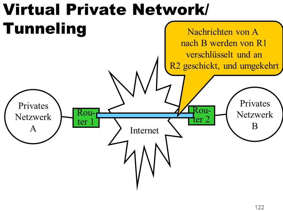 Virtual Private Network/ Tunneling