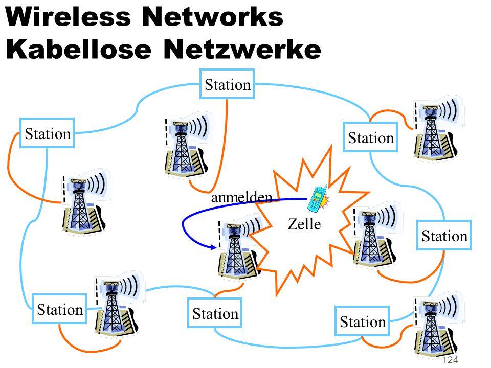 Wireless Networks Kabellose Netzwerke