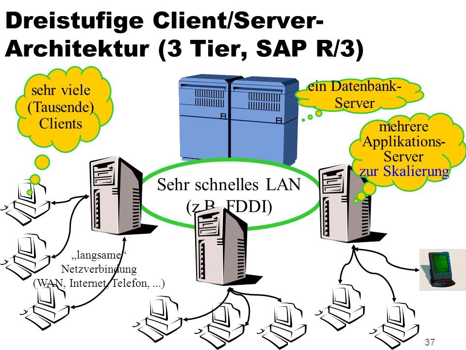 Dreistufige Client/Server-Architektur (3 Tier, SAP R/3)