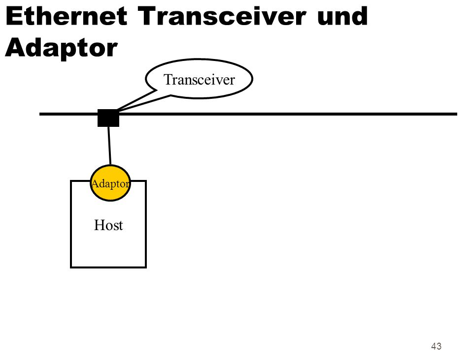 Ethernet Transceiver und Adaptor
