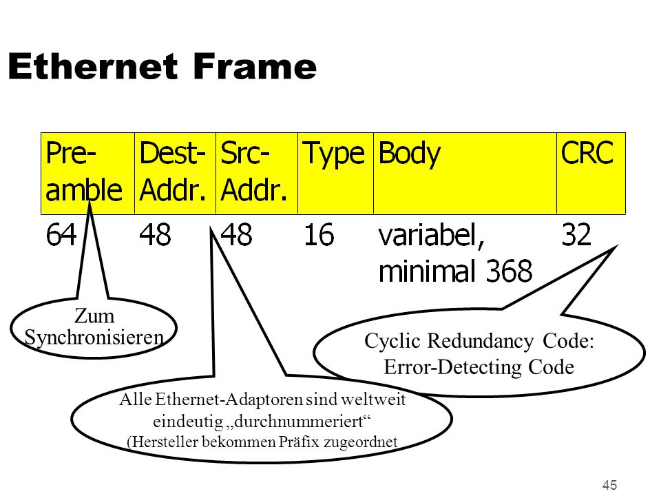 Ethernet Frame Zum Synchronisieren Cyclic Redundancy Code: