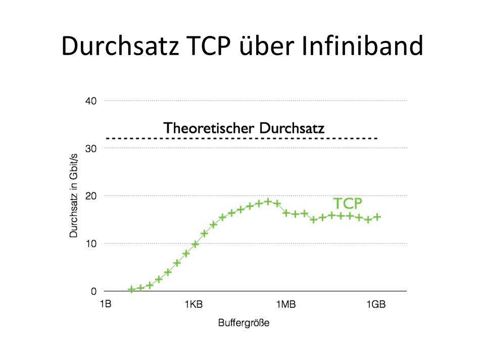 Durchsatz TCP über Infiniband