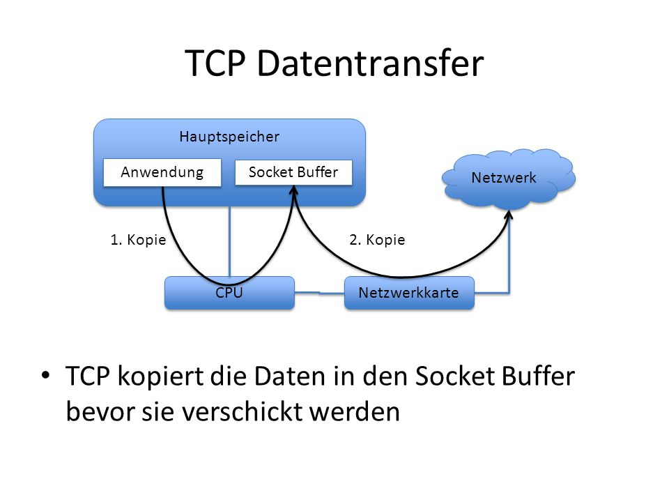 TCP Datentransfer Hauptspeicher. Netzwerk. Anwendung. Socket Buffer. 1. Kopie. 2. Kopie. CPU.