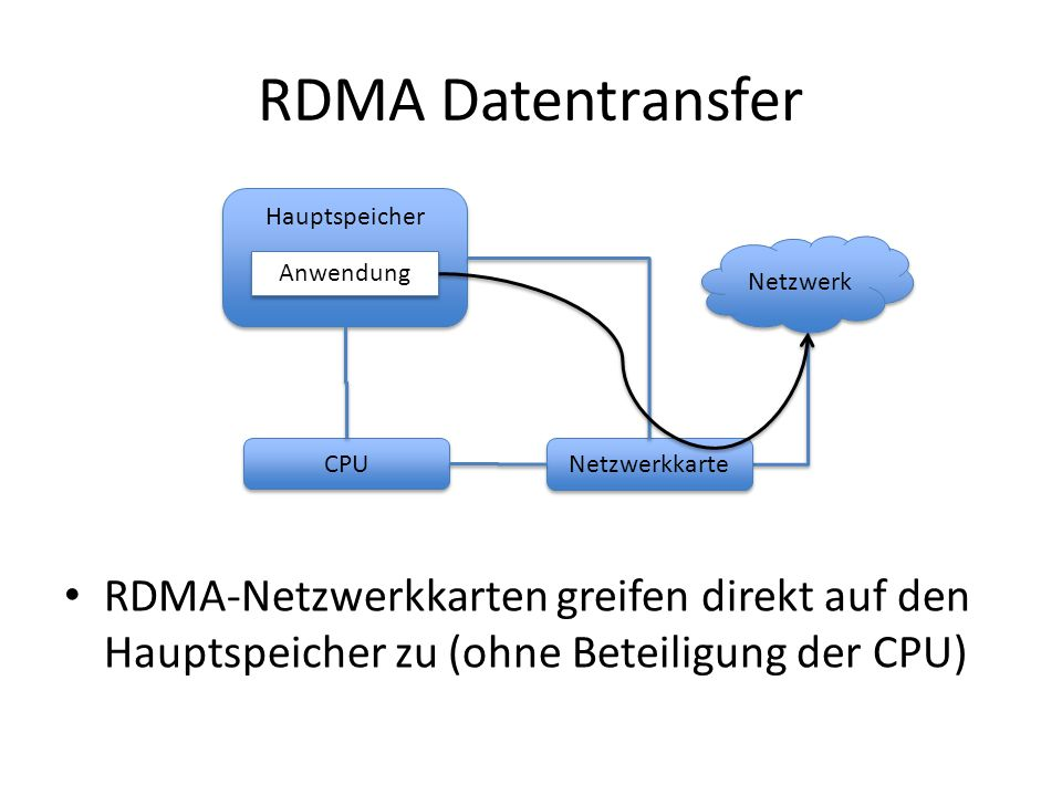 RDMA Datentransfer Hauptspeicher. Netzwerk. Anwendung. CPU. Netzwerkkarte.