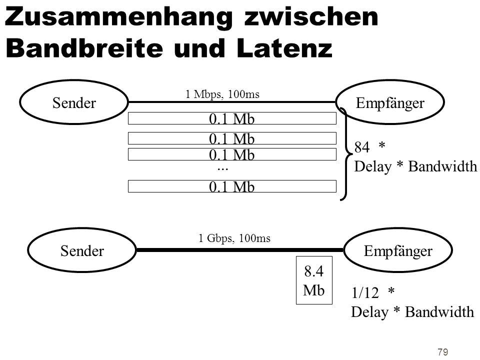 Zusammenhang zwischen Bandbreite und Latenz