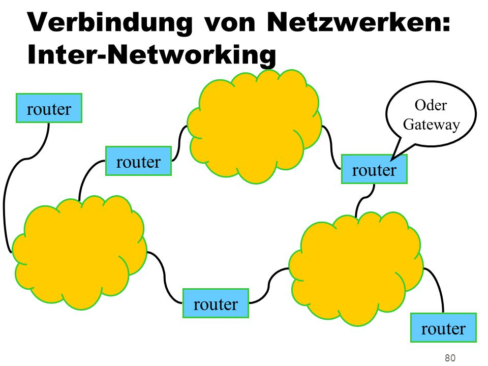 Verbindung von Netzwerken: Inter-Networking