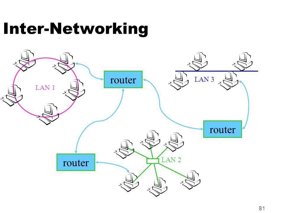 Inter-Networking LAN 1 router LAN 3 router LAN 2 router