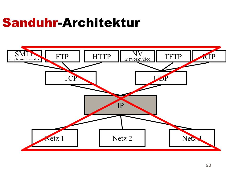 Sanduhr-Architektur SMTP FTP HTTP NV TFTP RTP TCP UDP IP Netz 1 Netz 2