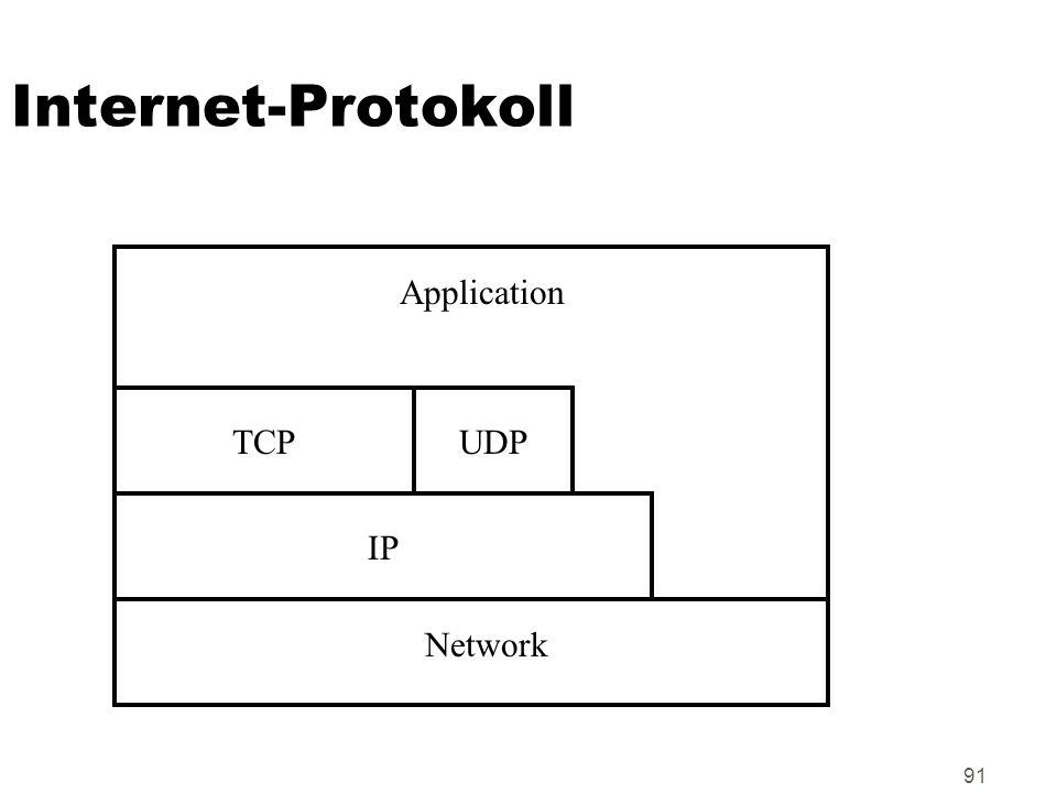 Internet-Protokoll Application TCP UDP IP Network