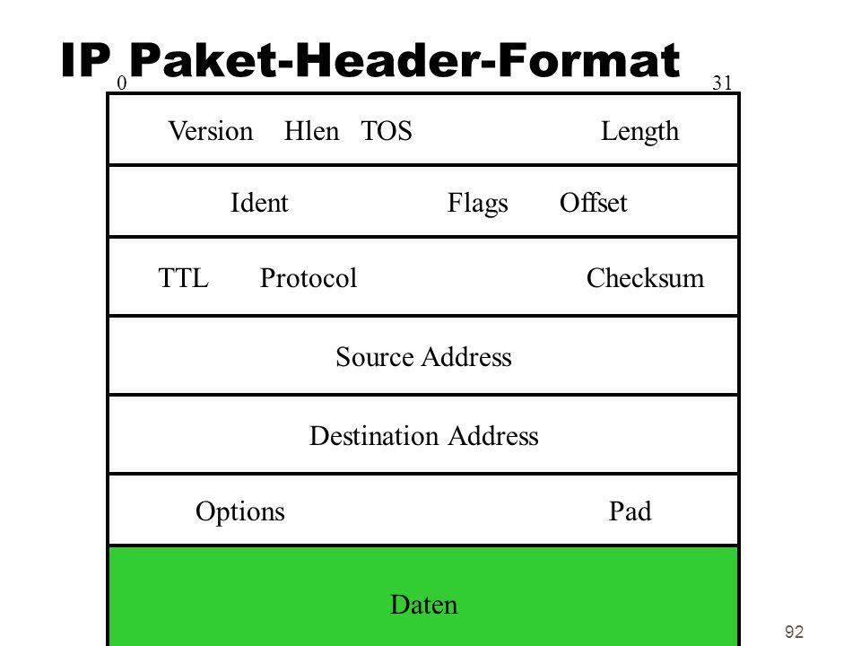 IP Paket-Header-Format