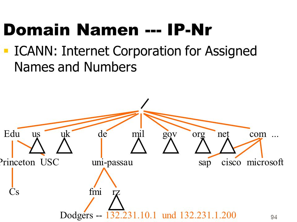 Domain Namen --- IP-Nr ICANN: Internet Corporation for Assigned Names and Numbers.