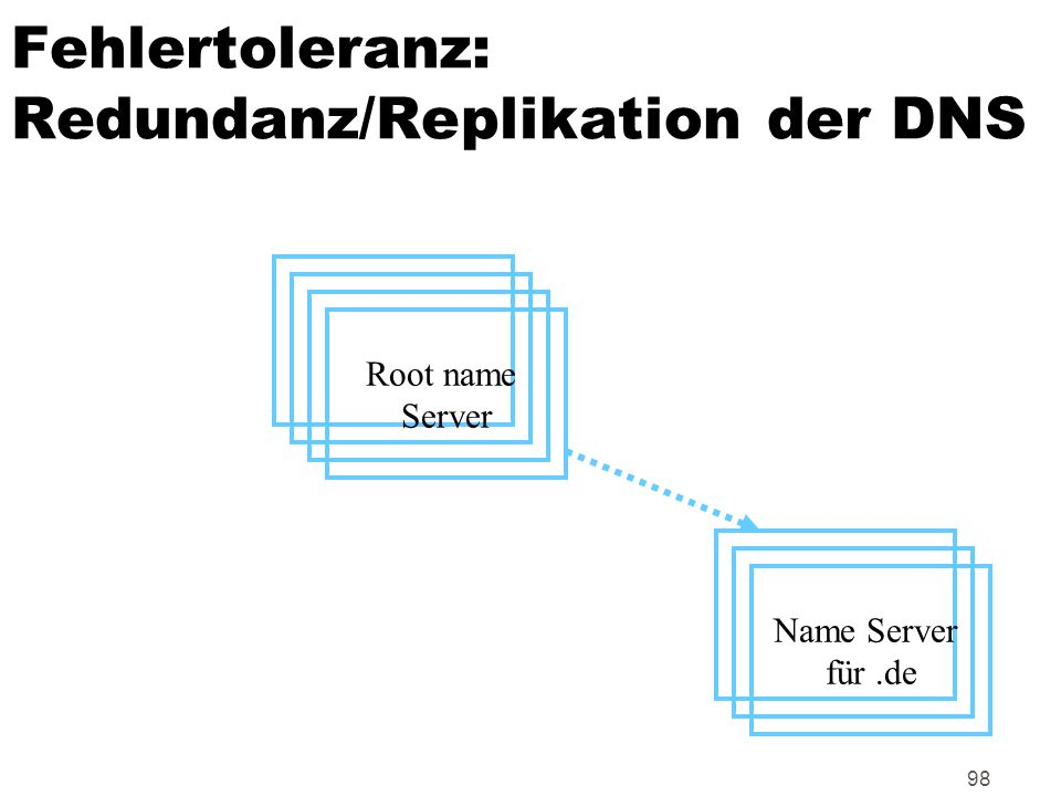 Fehlertoleranz: Redundanz/Replikation der DNS