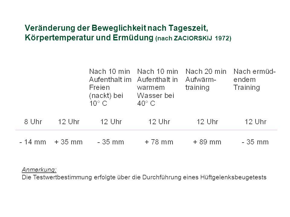 Additum Sport 07.04.2017. Veränderung der Beweglichkeit nach Tageszeit, Körpertemperatur und Ermüdung (nach ZACIORSKIJ 1972)
