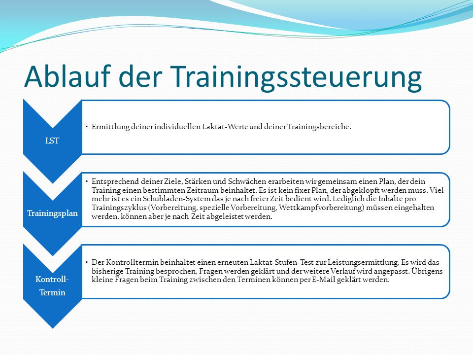 Ablauf der Trainingssteuerung