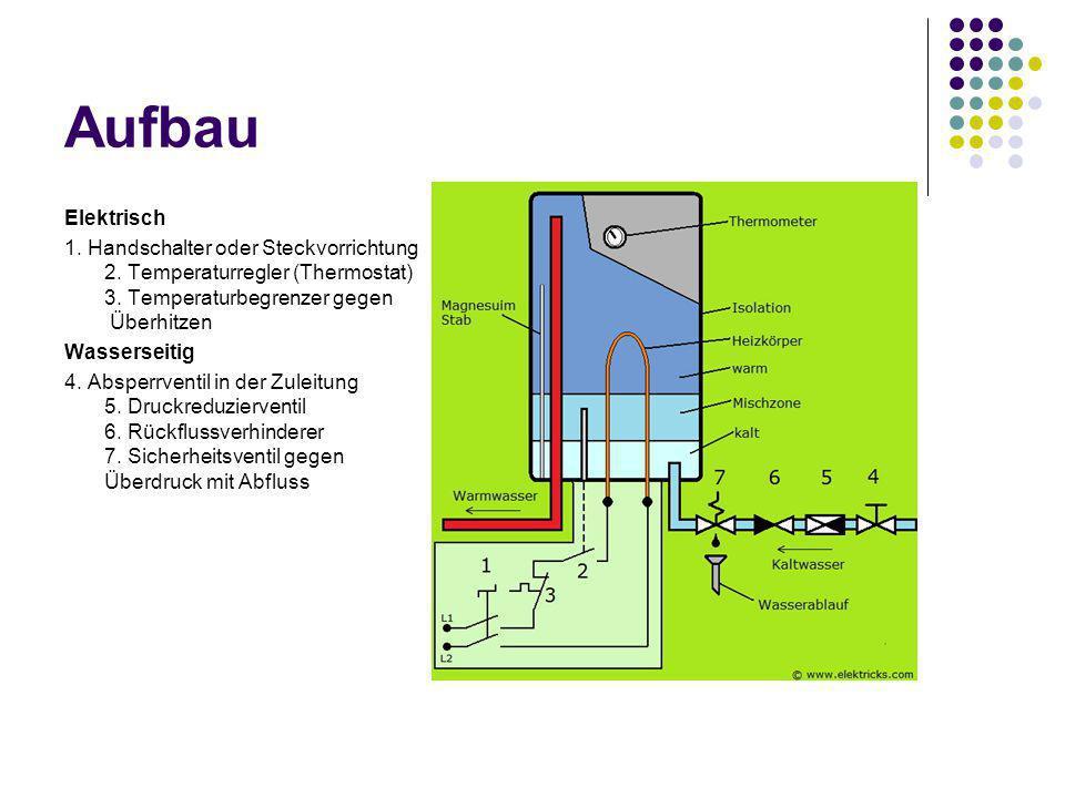 Aufbau Elektrisch. 1. Handschalter oder Steckvorrichtung 2. Temperaturregler (Thermostat) 3. Temperaturbegrenzer gegen Überhitzen.