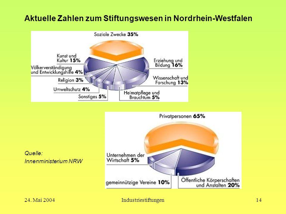 Aktuelle Zahlen zum Stiftungswesen in Nordrhein-Westfalen