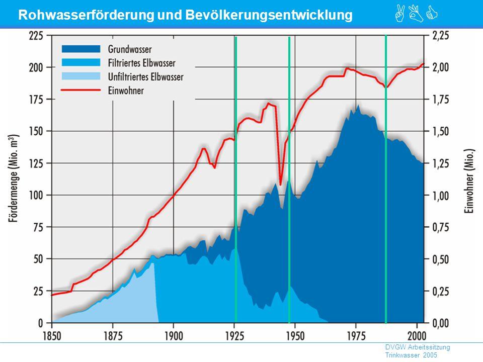 Rohwasserförderung und Bevölkerungsentwicklung