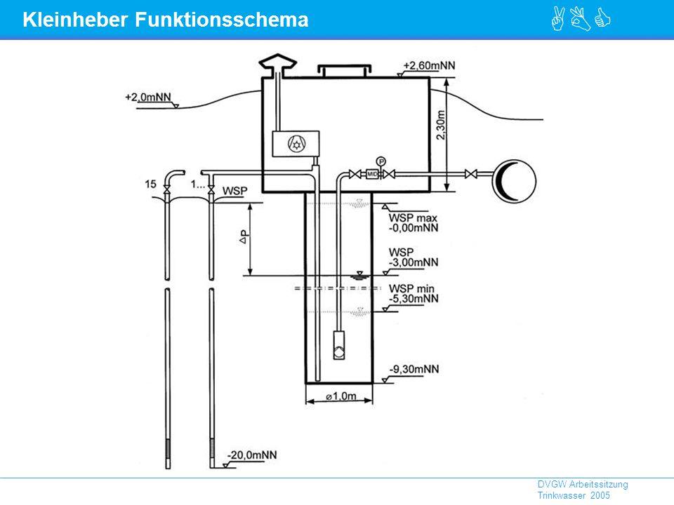 Kleinheber Funktionsschema