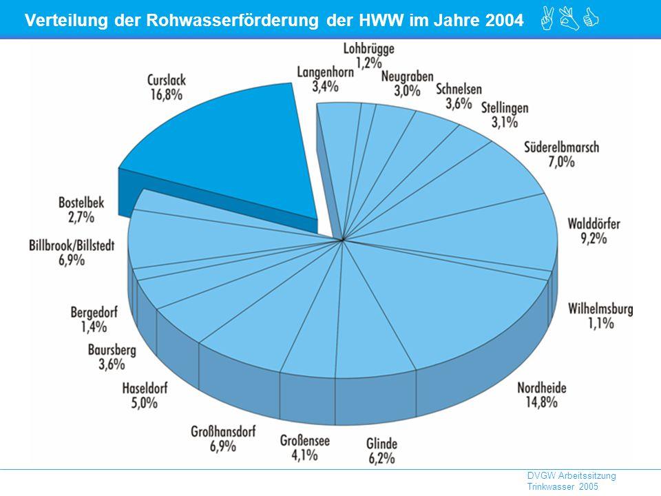 Verteilung der Rohwasserförderung der HWW im Jahre 2004