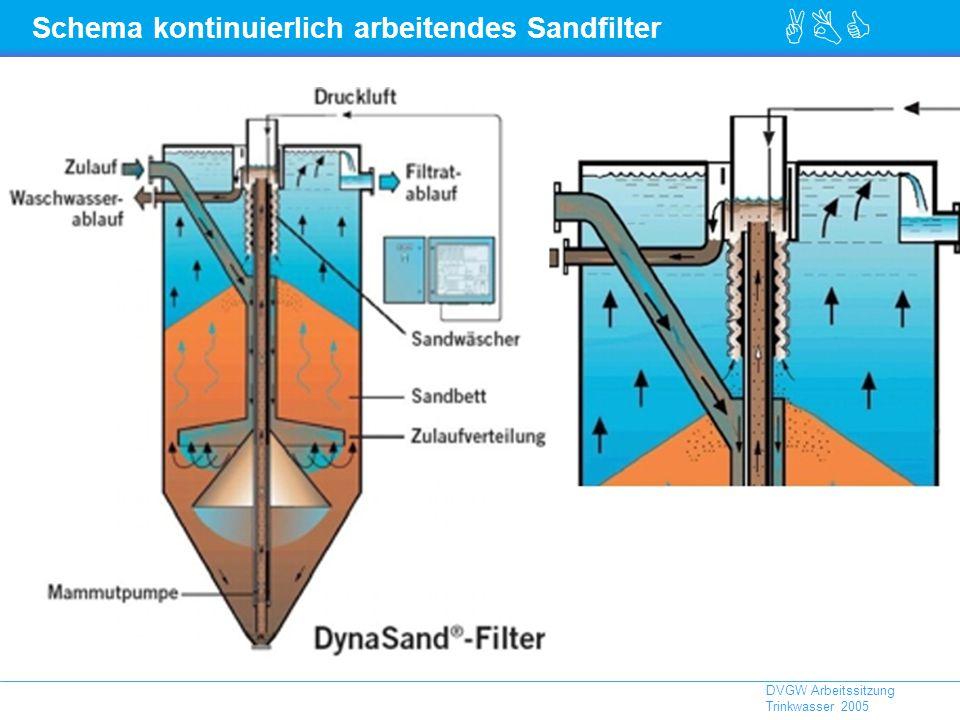 Schema kontinuierlich arbeitendes Sandfilter