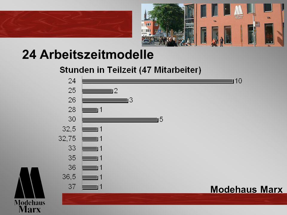 24 Arbeitszeitmodelle Modehaus Marx
