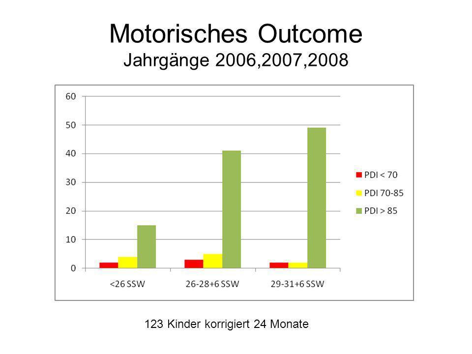 Motorisches Outcome Jahrgänge 2006,2007,2008