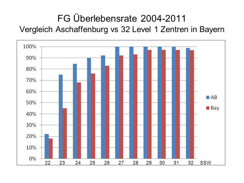 FG Überlebensrate 2004-2011 Vergleich Aschaffenburg vs 32 Level 1 Zentren in Bayern