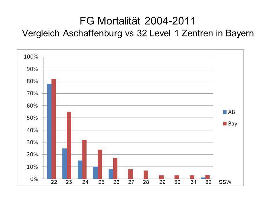 FG Mortalität 2004-2011 Vergleich Aschaffenburg vs 32 Level 1 Zentren in Bayern