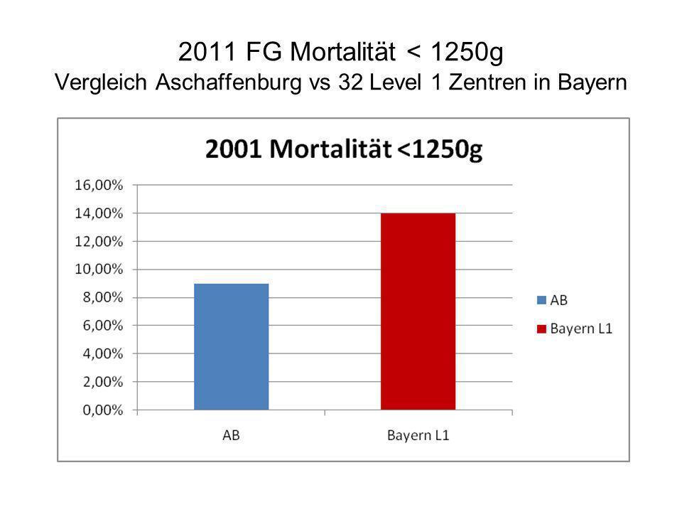 2011 FG Mortalität < 1250g Vergleich Aschaffenburg vs 32 Level 1 Zentren in Bayern