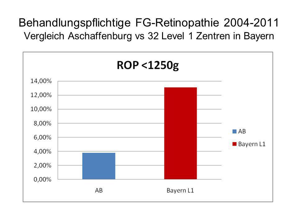 Behandlungspflichtige FG-Retinopathie 2004-2011 Vergleich Aschaffenburg vs 32 Level 1 Zentren in Bayern