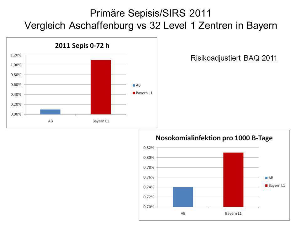 Primäre Sepisis/SIRS 2011 Vergleich Aschaffenburg vs 32 Level 1 Zentren in Bayern