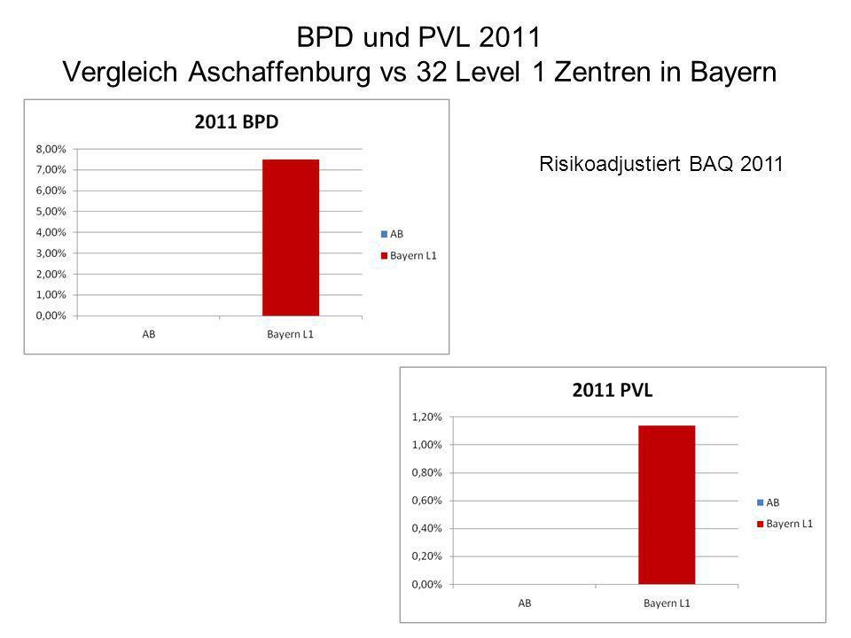 BPD und PVL 2011 Vergleich Aschaffenburg vs 32 Level 1 Zentren in Bayern
