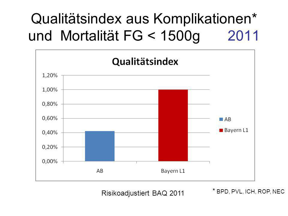 Qualitätsindex aus Komplikationen* und Mortalität FG < 1500g 2011