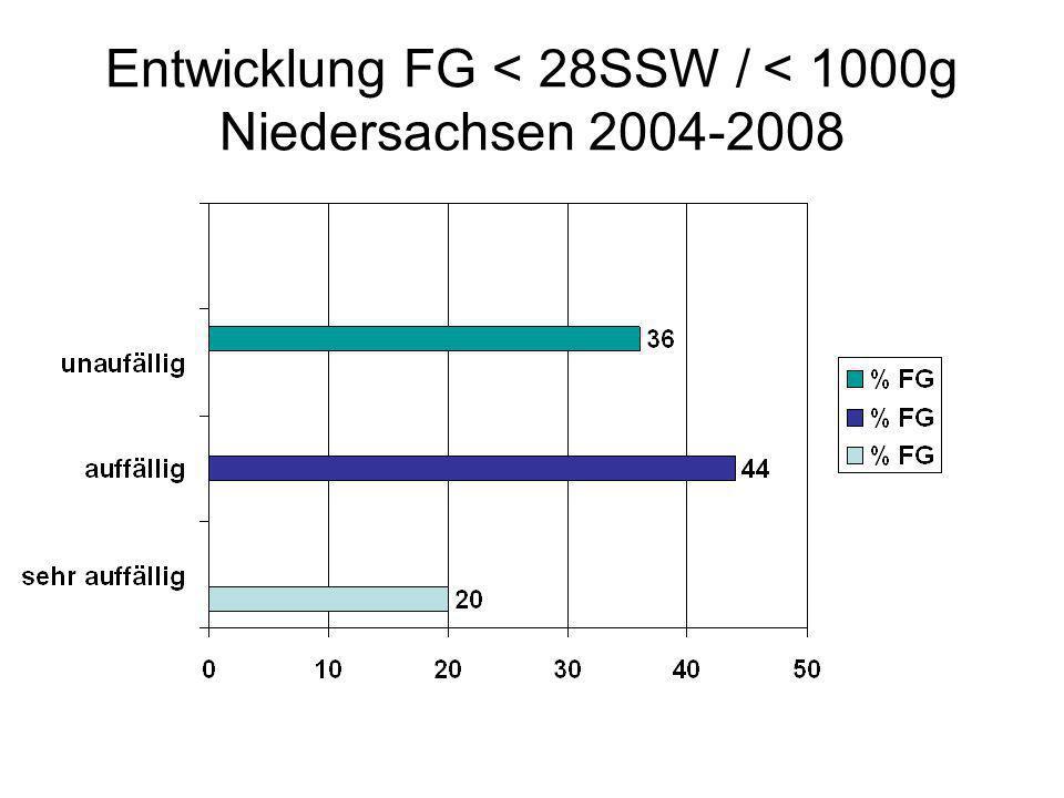 Entwicklung FG < 28SSW / < 1000g Niedersachsen 2004-2008