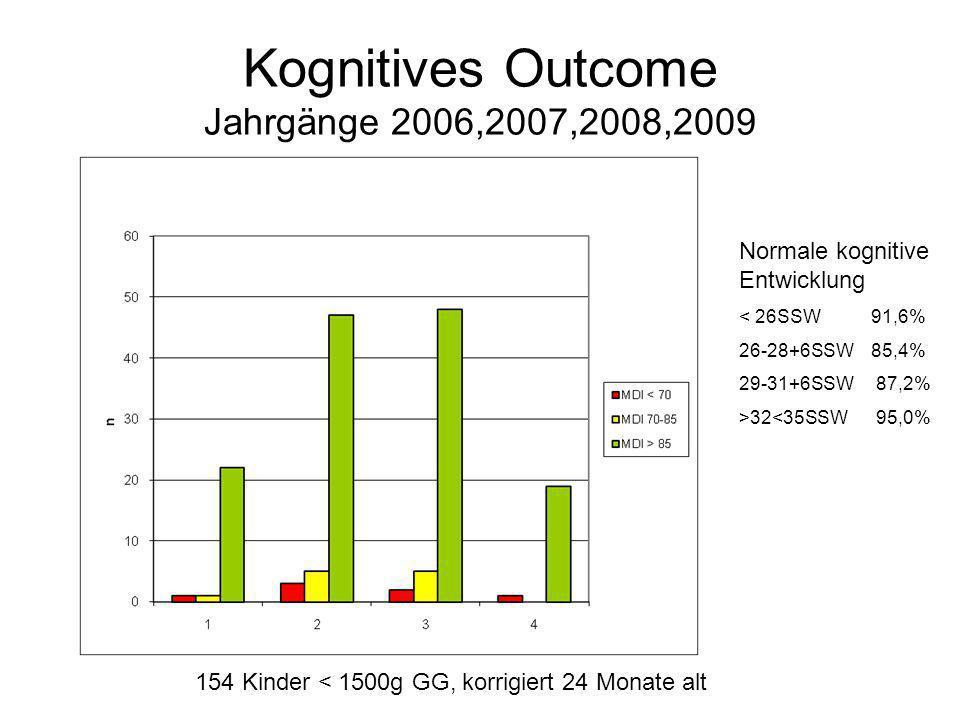 Kognitives Outcome Jahrgänge 2006,2007,2008,2009