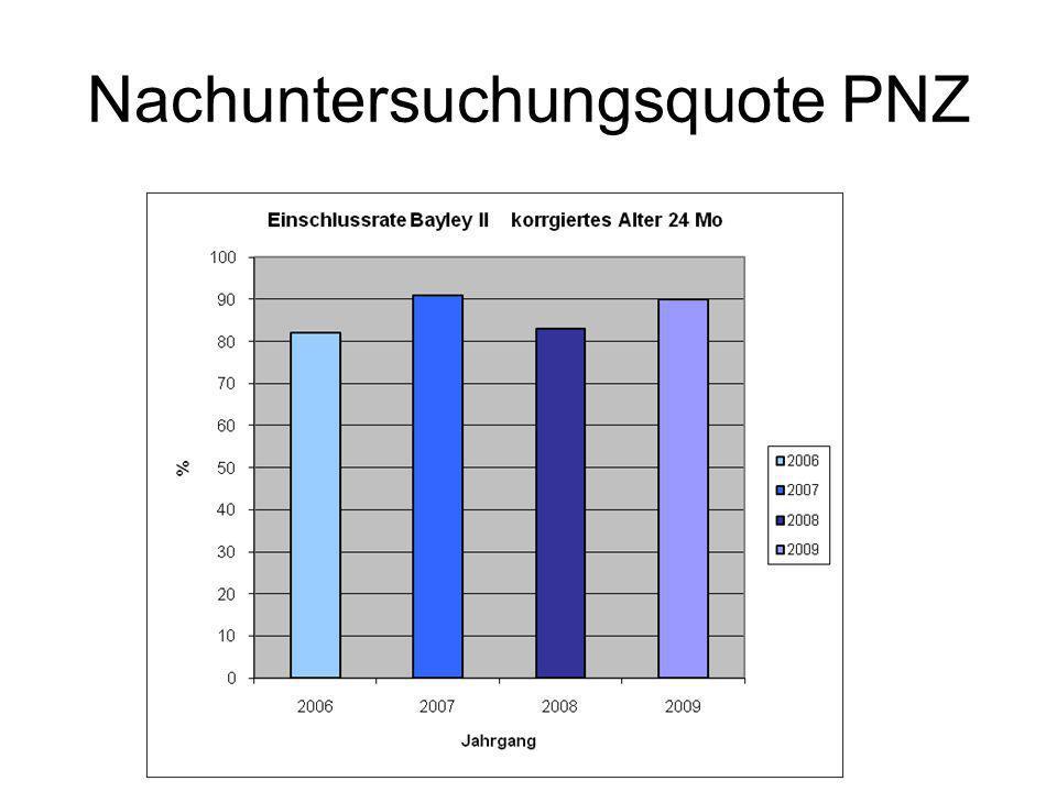 Nachuntersuchungsquote PNZ