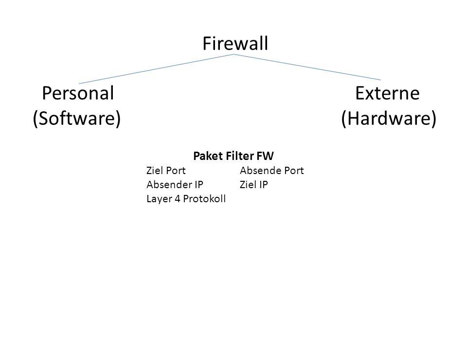 (Software) (Hardware)