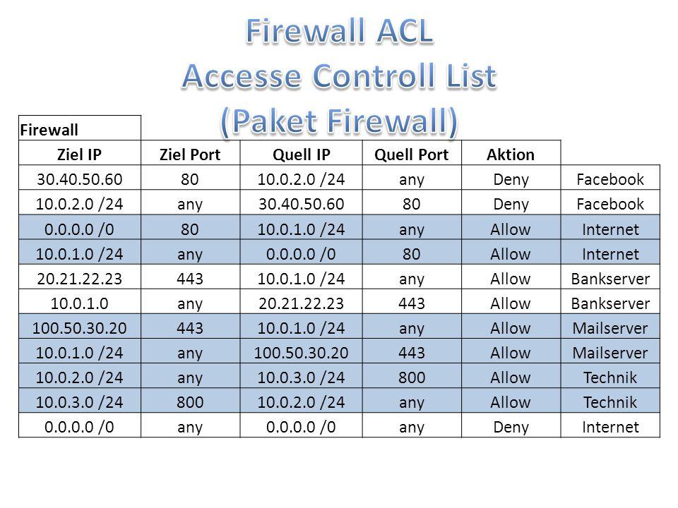 Firewall ACL Accesse Controll List (Paket Firewall)
