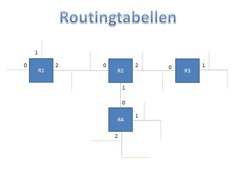 Routingtabellen 1 R1 R2 R3 2 2 1 1 R4 1 2