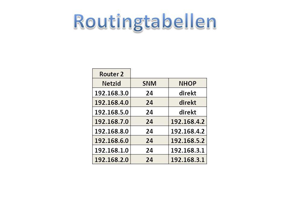 Routingtabellen Router 2 Netzid SNM NHOP 192.168.3.0 24 direkt